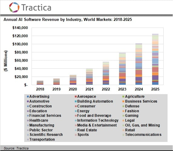 Annual-global-AI-software-revenue-forecast