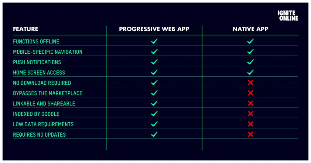 Progressive web app VS native app comparison