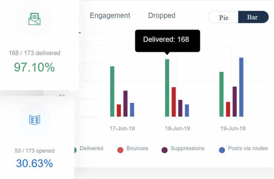 Mailgun is an SMTP service provider with analytics dashboard